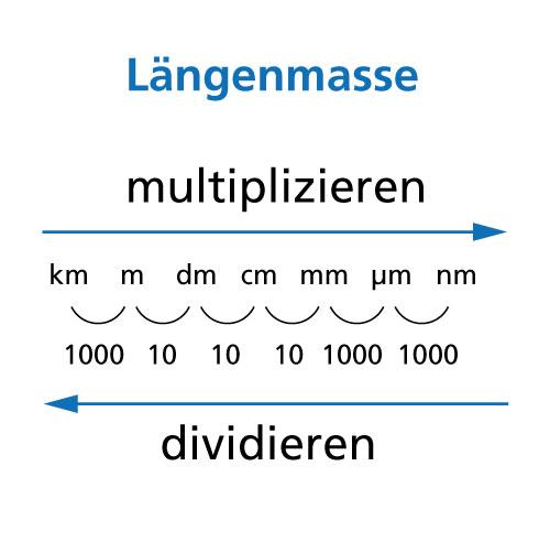 umrechnung meter nanometer